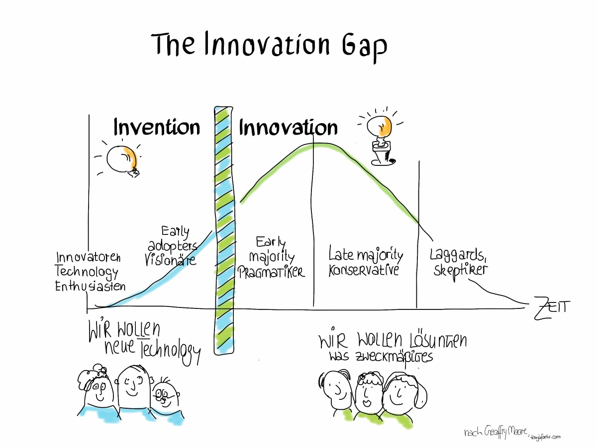 Innovative idee und alle sind dagegen na dann l uft ja for Idee innovation entreprise