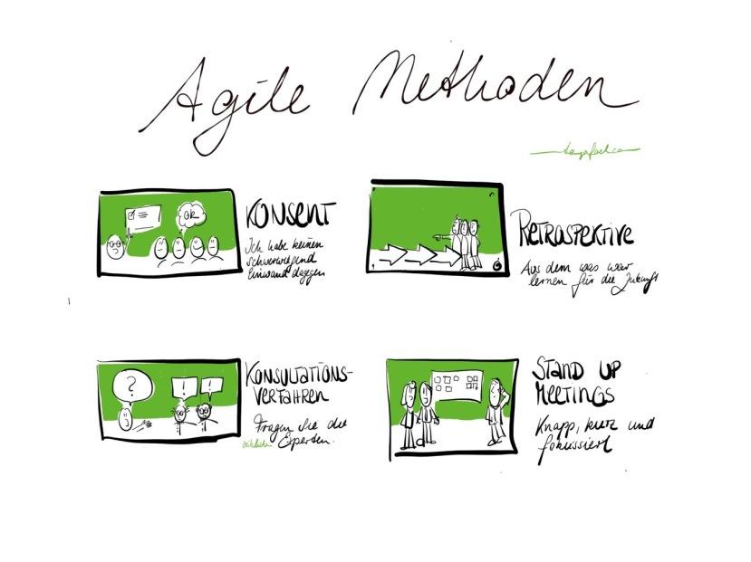 Agile Methoden