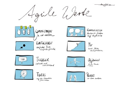 Agile Werte
