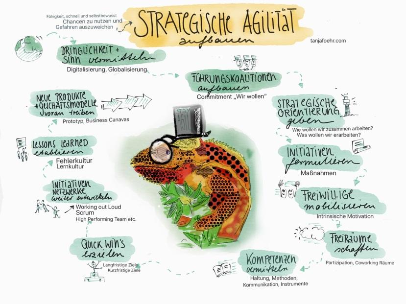 Strategische Agilität